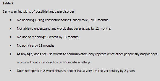 language disorder symptoms